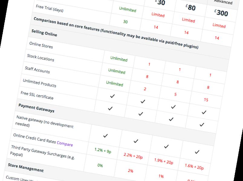 Shopify Comparison Features